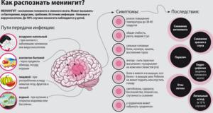 Диагностика минингита