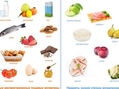 Какие продукты употреблять при гипоаллергенной диете для кормящей мамы