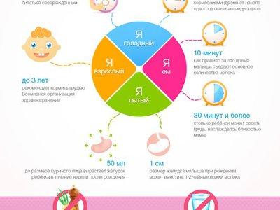 Список продуктов: что можно и что нельзя есть маме при кормлении грудью