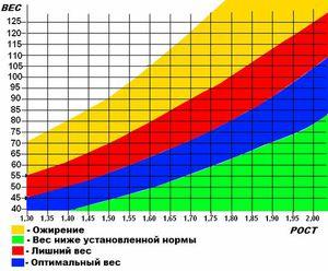 Идеальный рост для девушки калькулятор