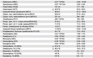 Повышение лимфоцитов: причины