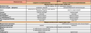 Копрограмма (общий анализ кала)